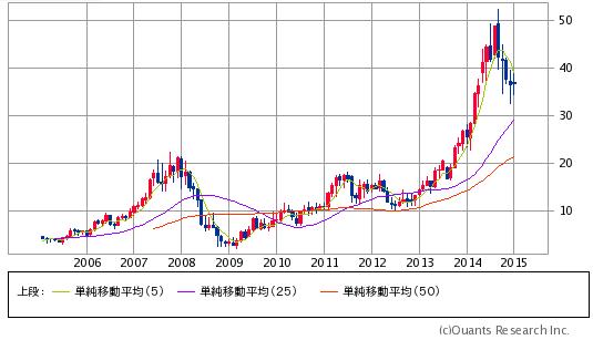 ジェンサームの株価 長期チャート