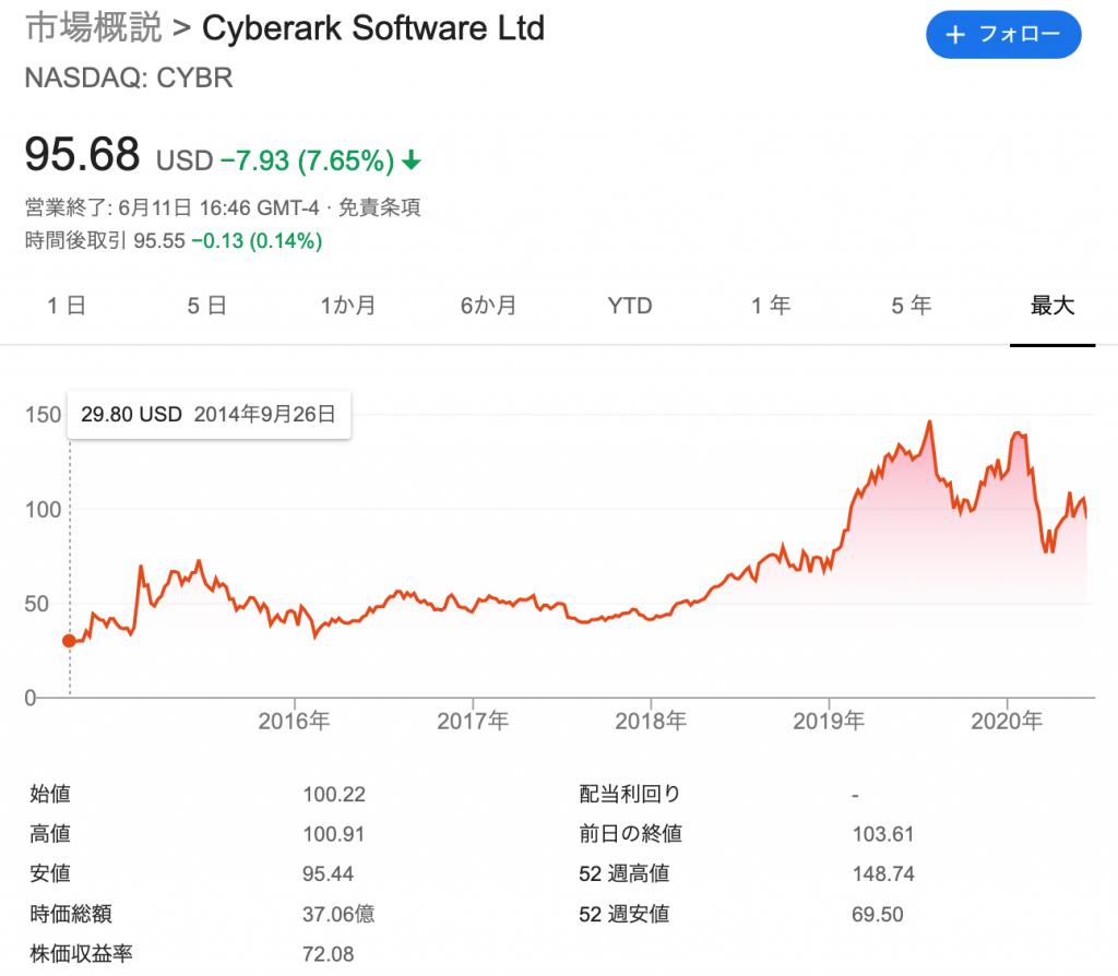 サイバーアーク(CYBR)の株価の推移と時価総額