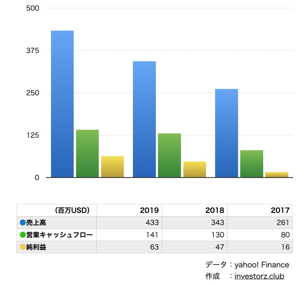 サイバーアーク(CYBR)の業績と決算の数字