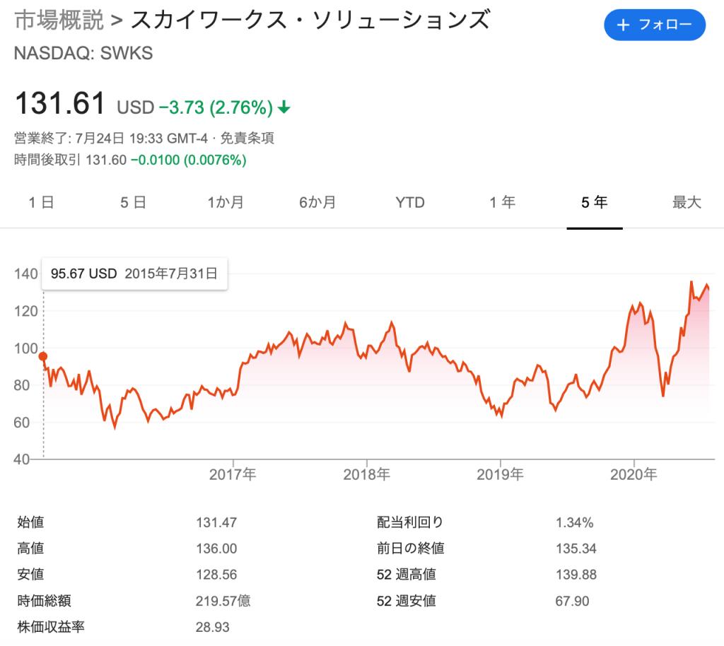 スカイワークス(SWKS)の株価の推移・時価総額
