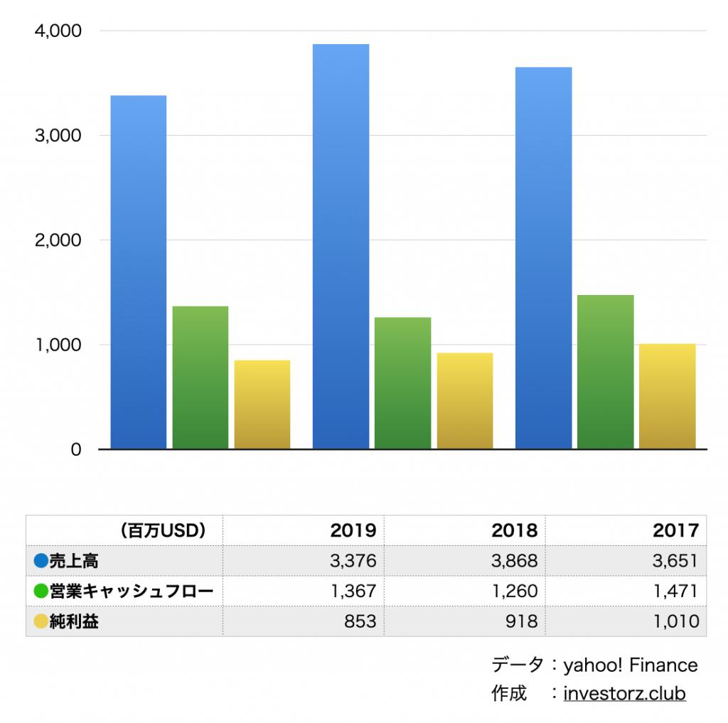 スカイワークス(SWKS)の業績・決算の数字