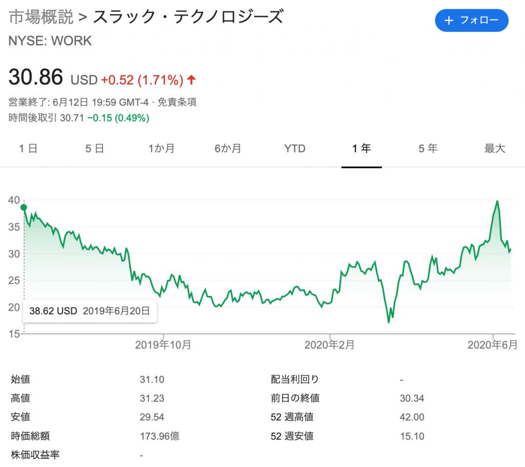 スラック(WORK)の株価の推移と時価総額