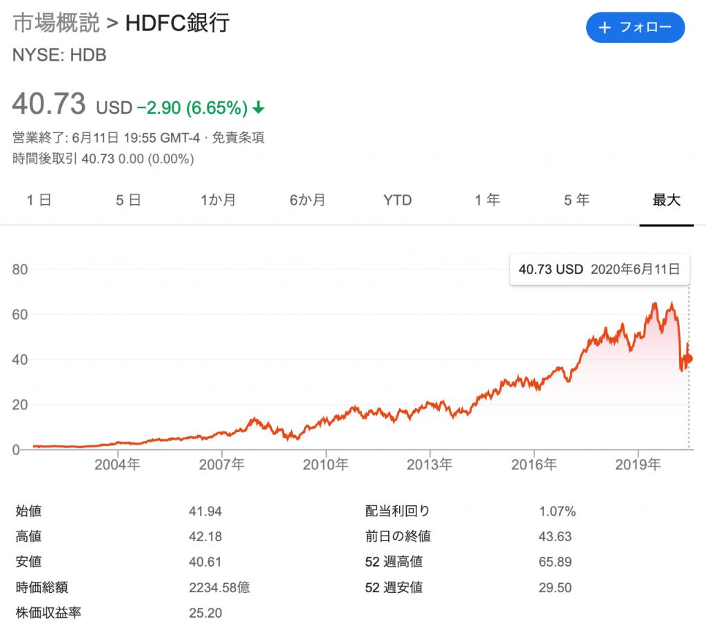 HDFCバンク(HDB)の株価の推移と時価総額