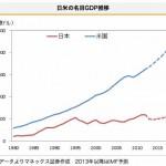 日本と米国の名目GDP推移