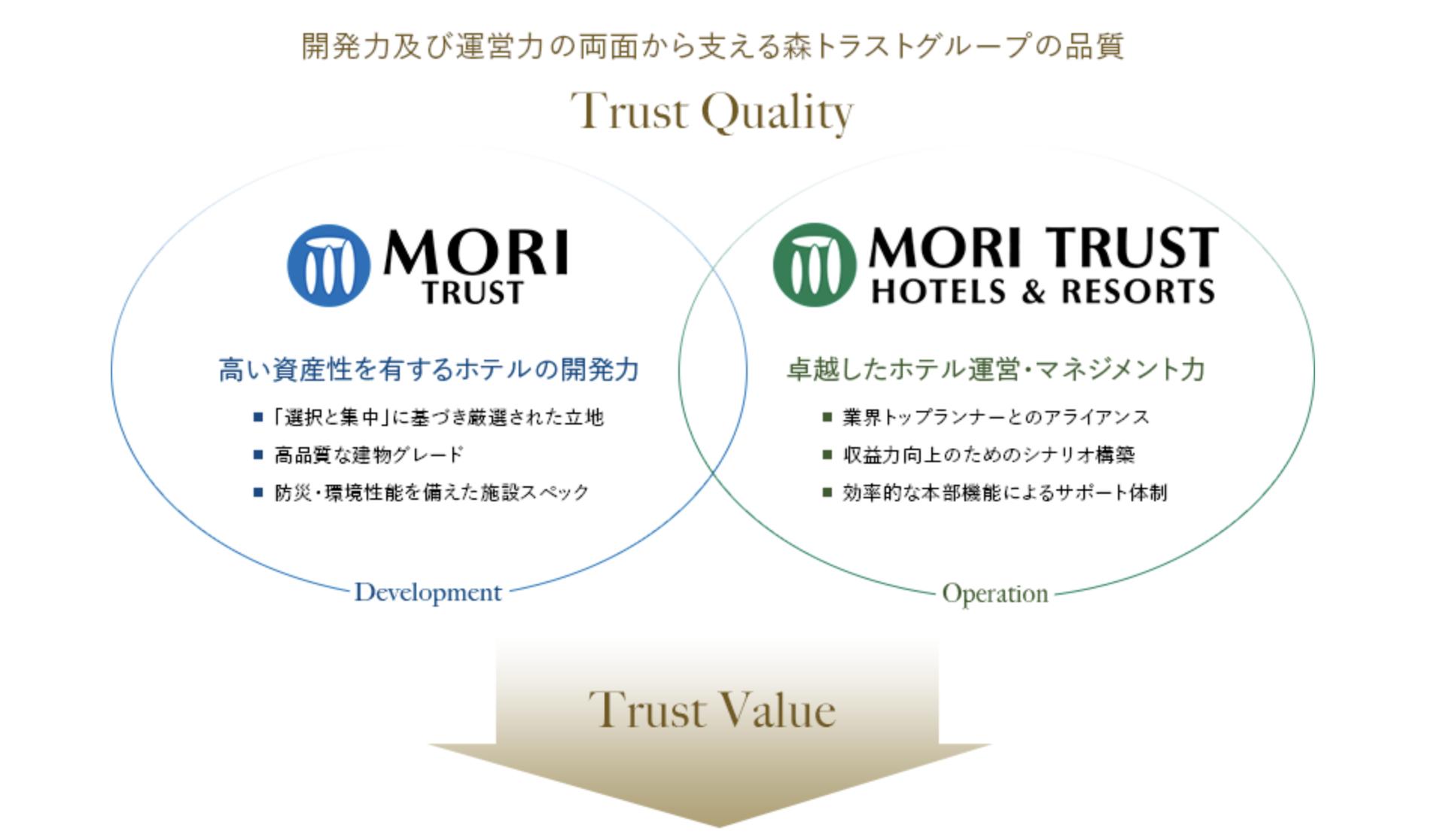 森トラスト・ホテルリート投資法人  (3478)の特徴と強み