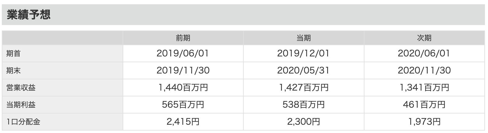 大江戸温泉リートの業績予想、分配金(配当)