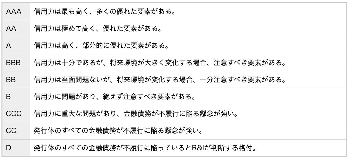 格付符号と定義(格付けのランキング)