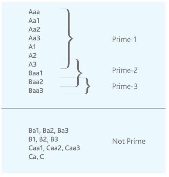 ムーディーズ格付け表グローバル・スケール長期格付とグローバル・スケール短期格付の関連性