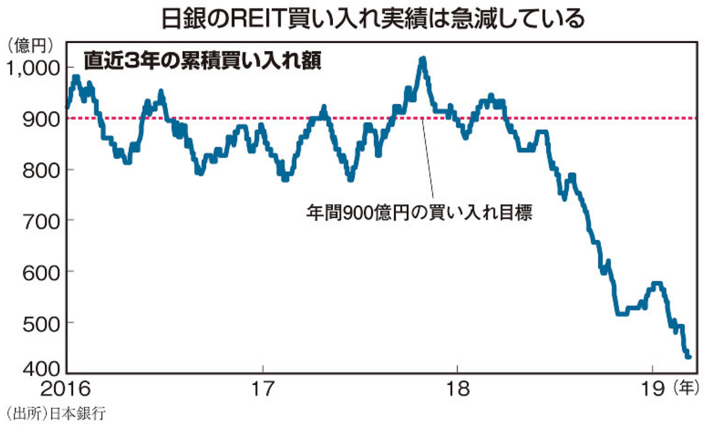 日本銀行による、J-REIT(リート)の買い入れ