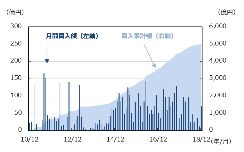 日銀のJ-REIT買入れの推移