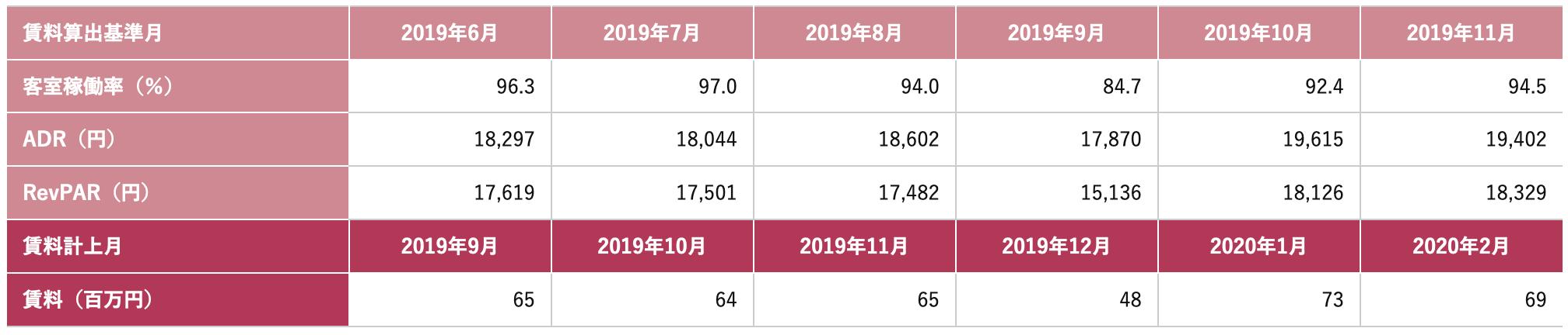 コートヤード・バイ・マリオット 新大阪ステーション運営実績(稼働率・ADR・RevPER・賃料について)