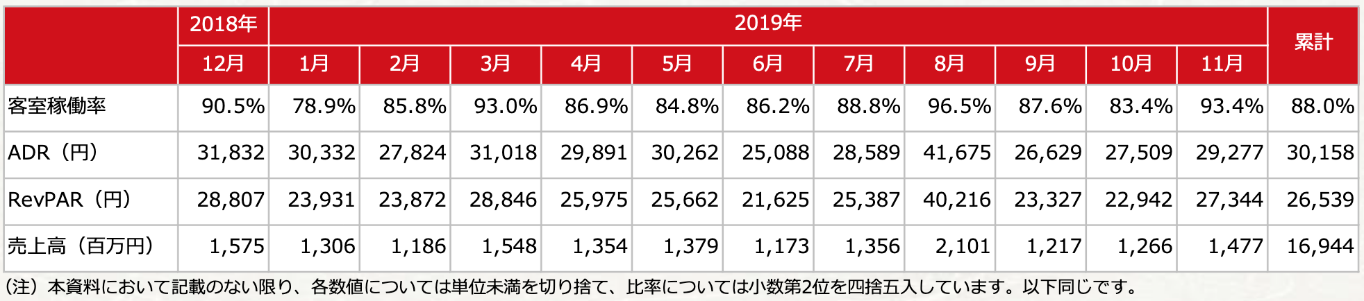 大江戸温泉リート全体・2019年(稼働率、ADR、RevPER、売上)