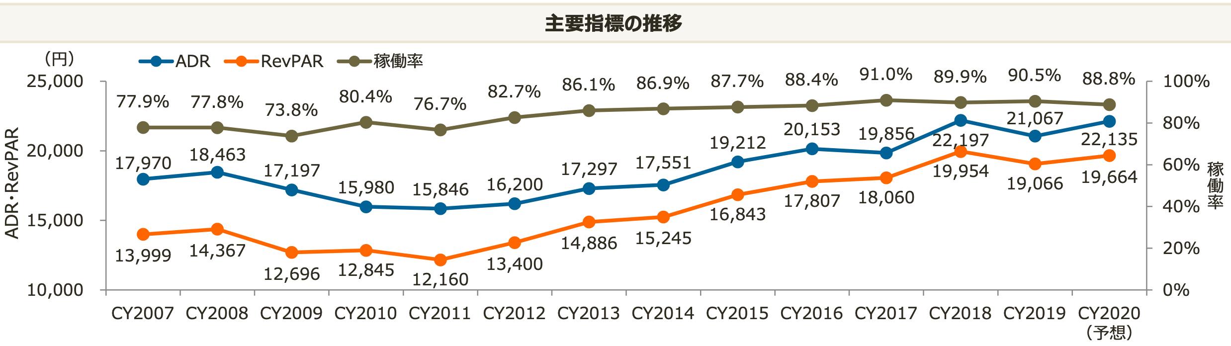 ジャパン・ホテルの「HMJ5ホテル」の稼働率、ADR、RevPER、売上