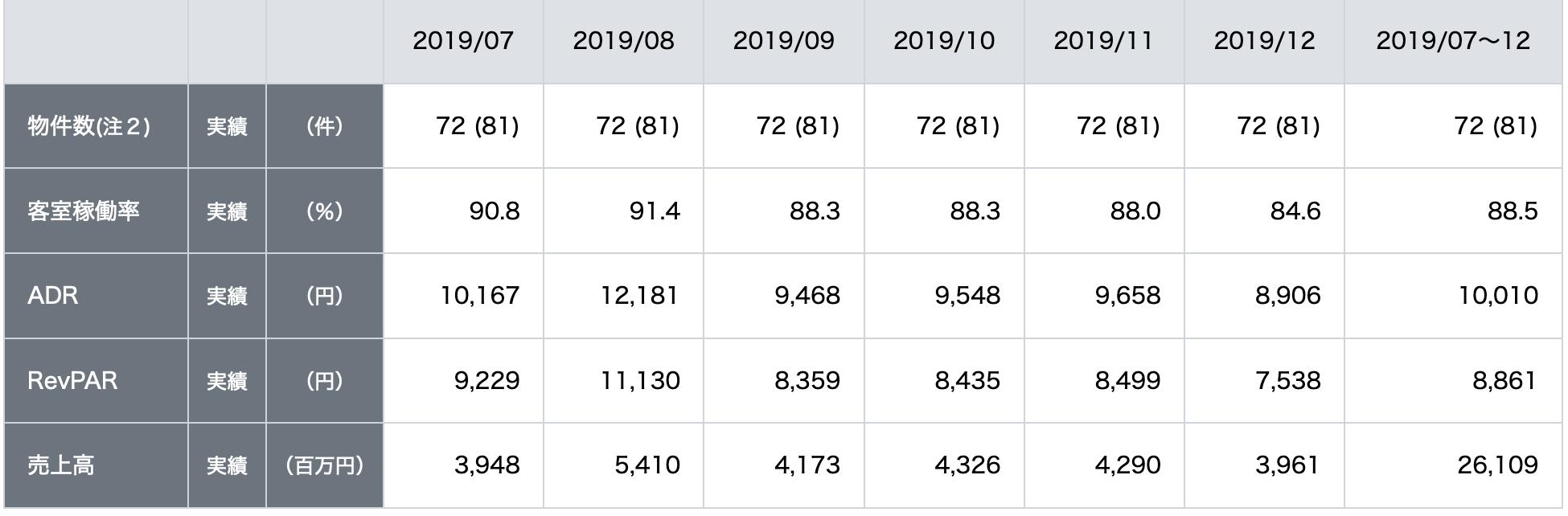 インヴィンシブルの稼働率、ADR、RevPER、売上