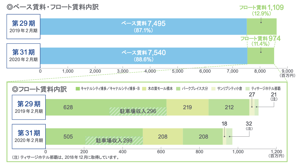 福岡リートの固定(ベース)賃料・変動(フロート)賃料前年同期比
