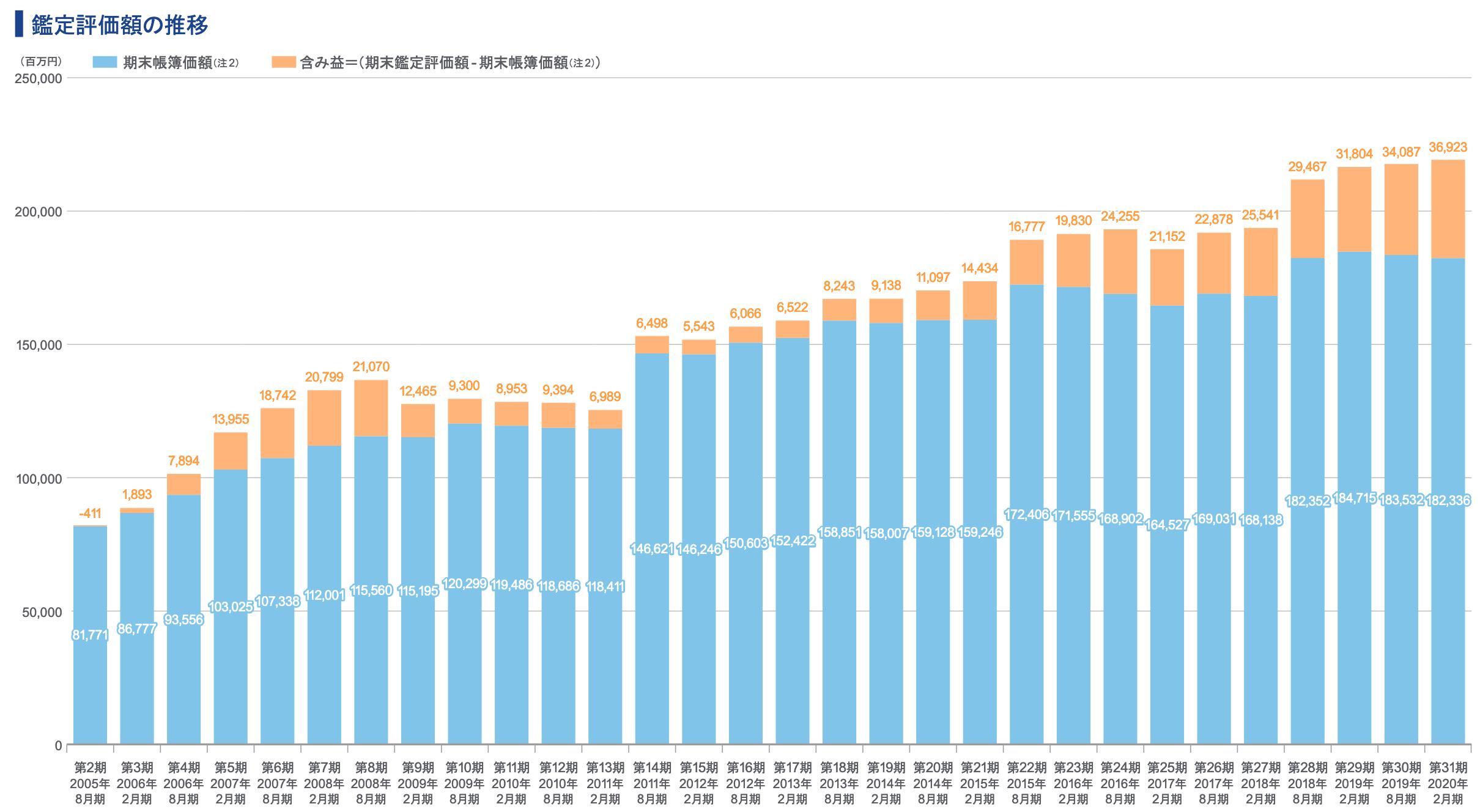 福岡リートの含み損比率・含み益比率