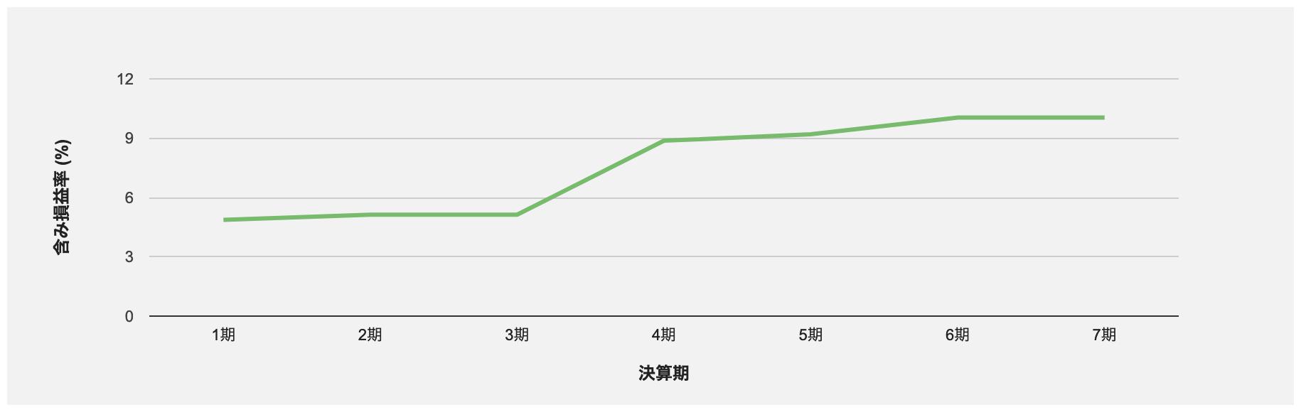 大江戸温泉リートの含み損益率