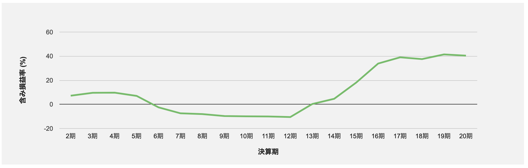 ジャパン・ホテル・リートの含み損益率