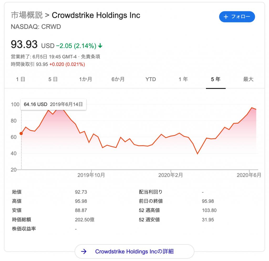 クラウドストライク(CWRD)の株価の推移