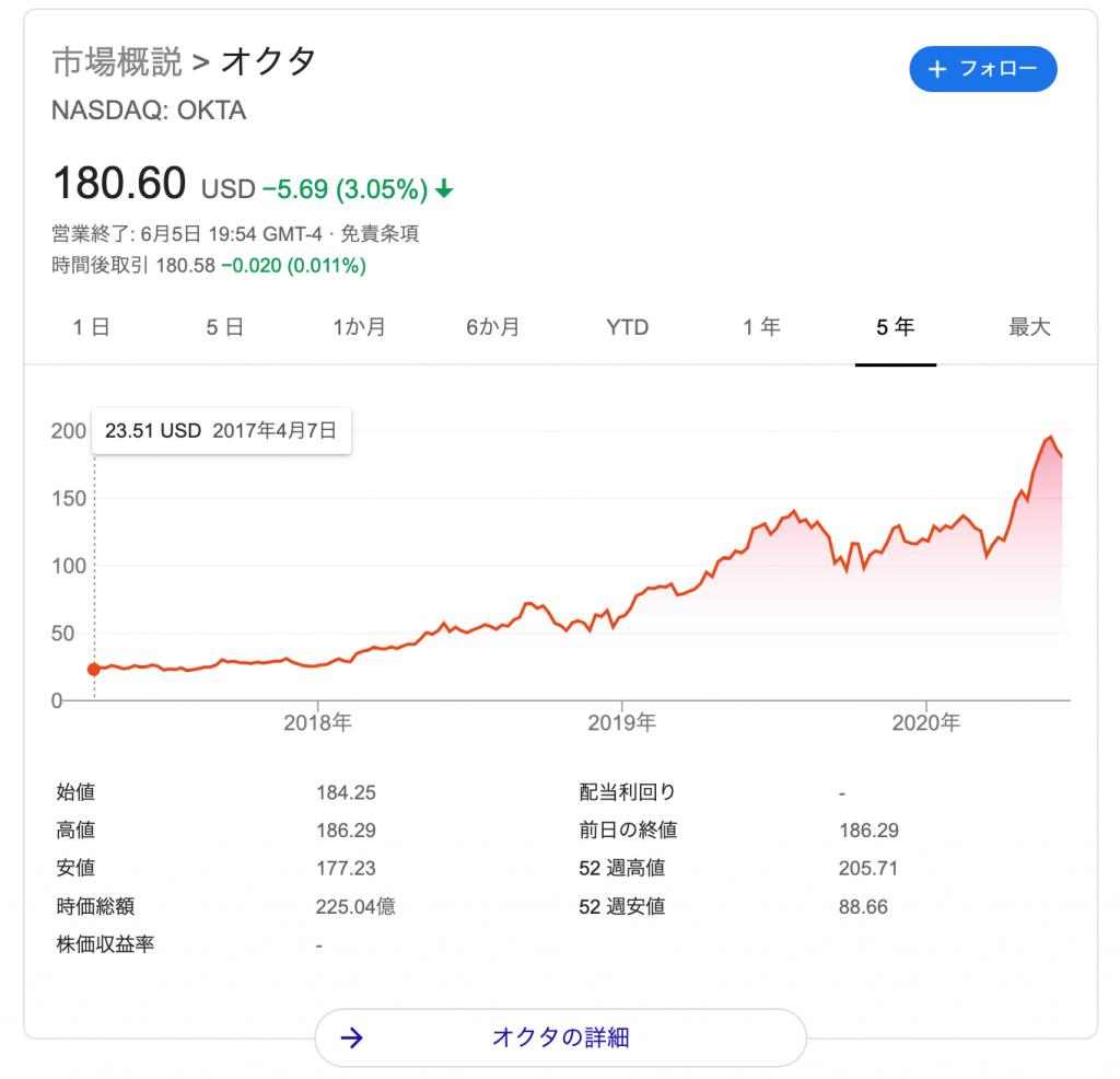 オクタ(OKTA)の株価の推移