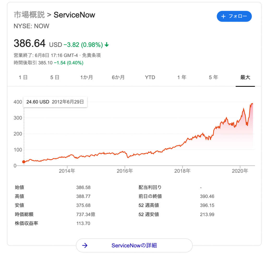 サービスナウ(NOW)の株価の推移・時価総額
