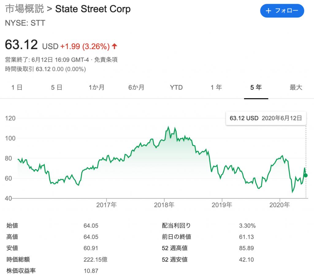 ステート・ストリート(STT)の株価の推移と時価総額