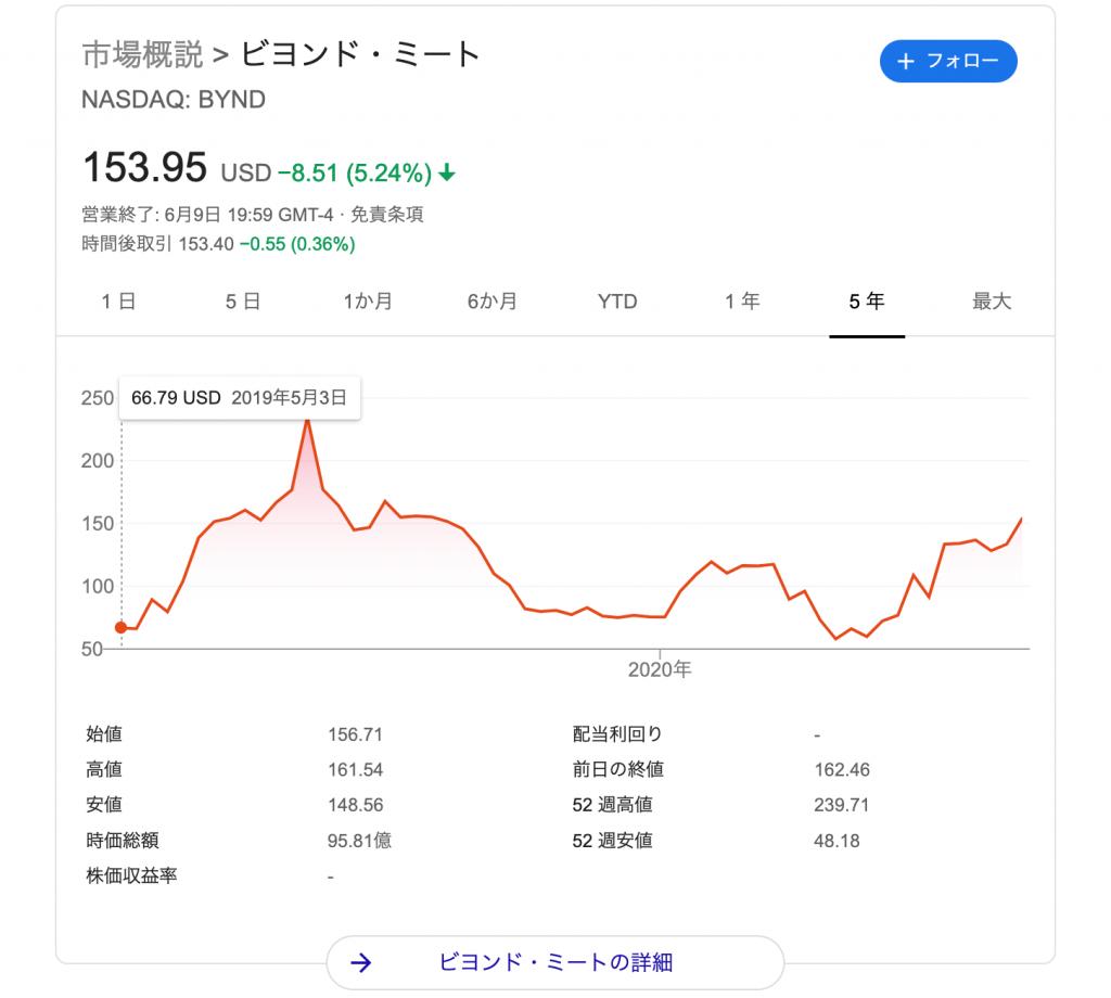 ビヨンド・ミート(BYND)の株価の推移