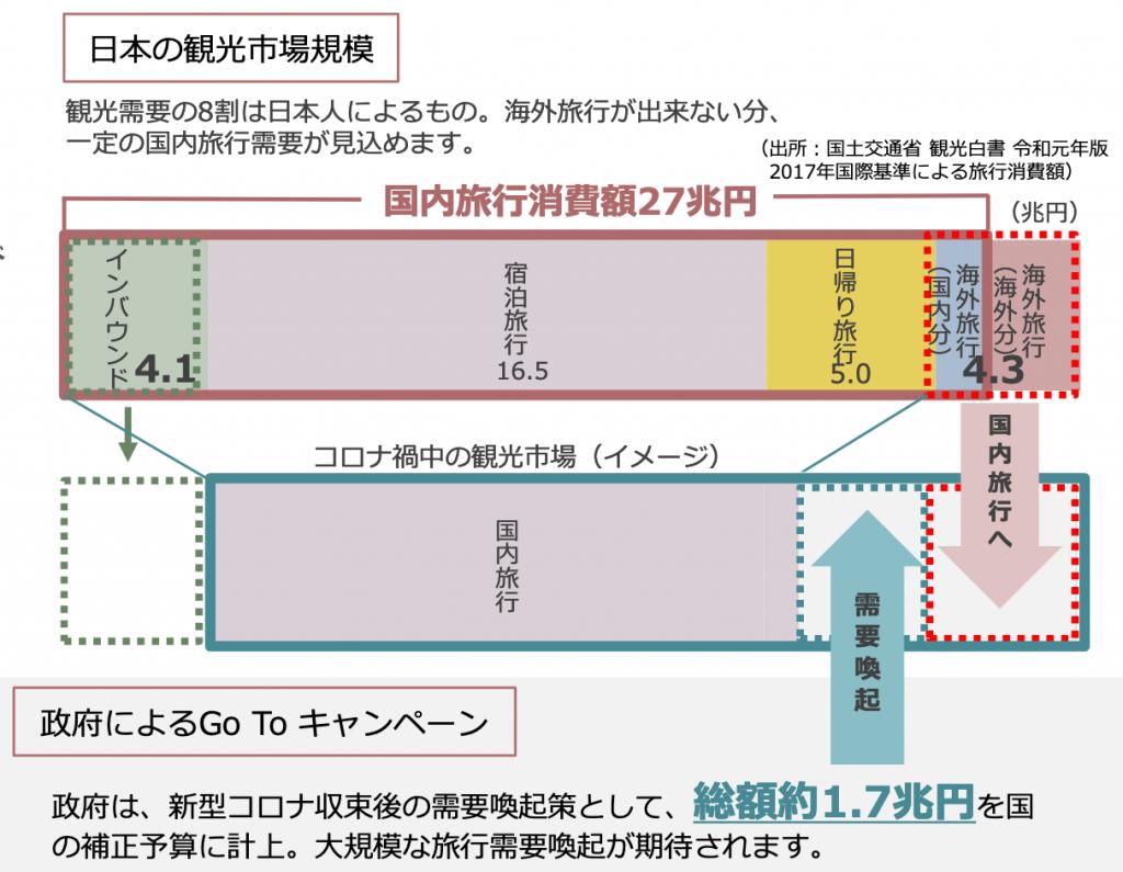 日本の観光市場規模
