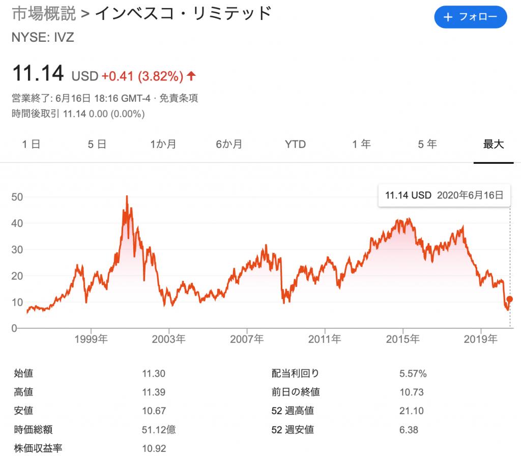 Invesco/インベスコ(IVZ)の株価の推移と時価総額