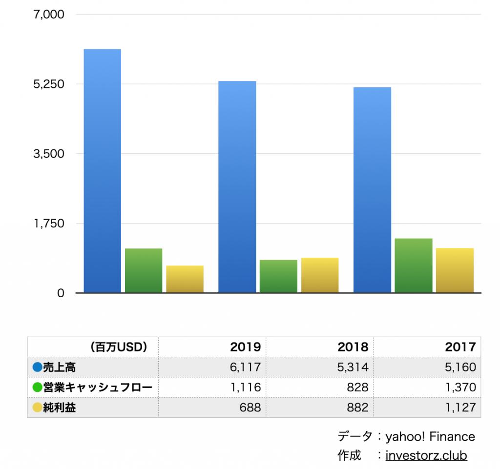 Invesco/インベスコ(IVZ)の業績・決算の数字について