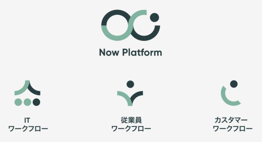 """サービスナウ(NOW)の主力製品の""""Now Platform""""とは"""