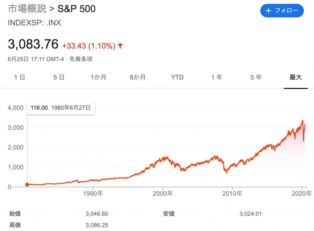 S&P 500の株価の推移