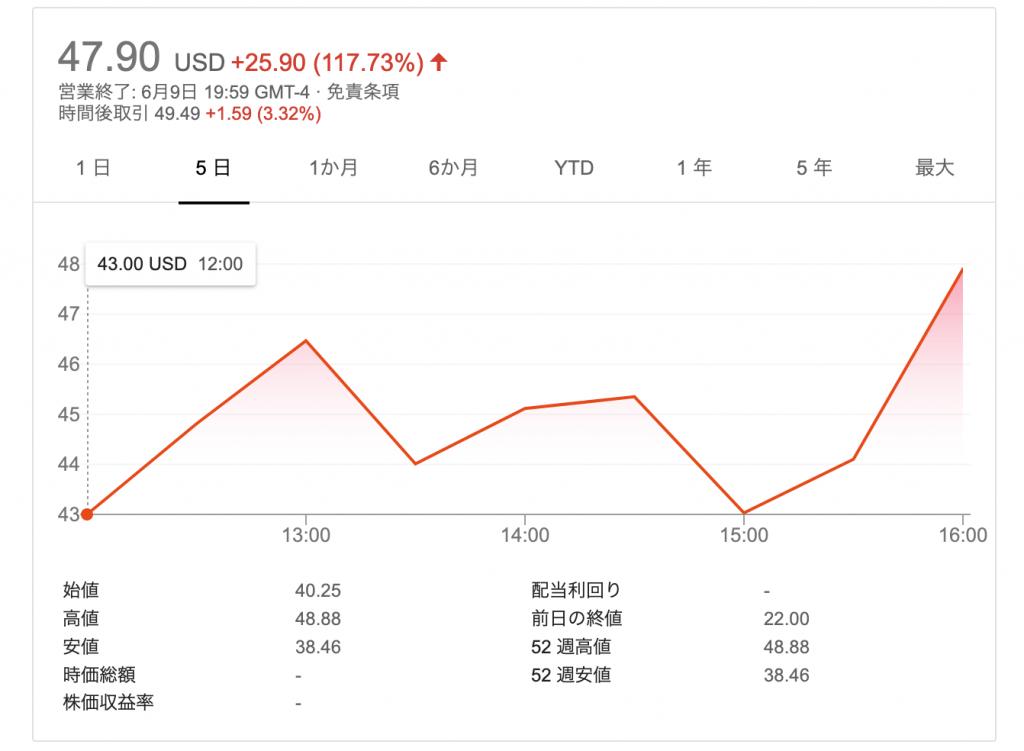 Vroom:ブイルーム(VRM)のIPO(上場)と株価