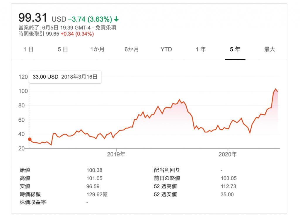Zscalerの株価推移