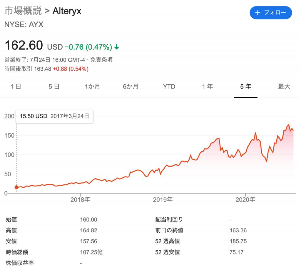 アルテリックス(AYX)の株価の推移・時価総額