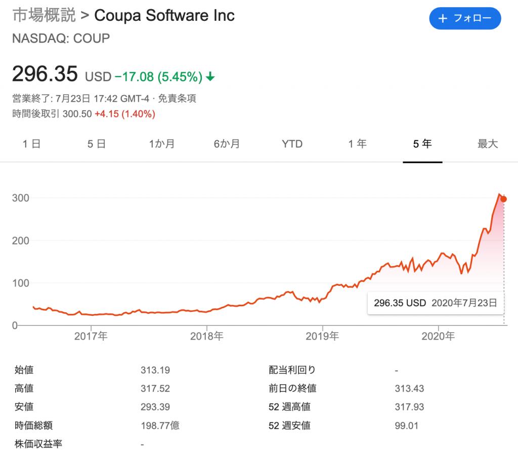 クーパソフトウェア(COUP)の株価の推移・時価総額