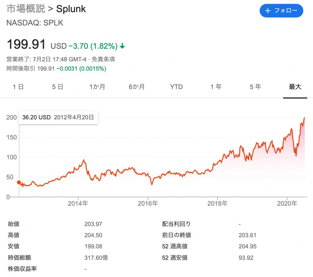 スプランク(SPLK)の株価の推移・時価総額