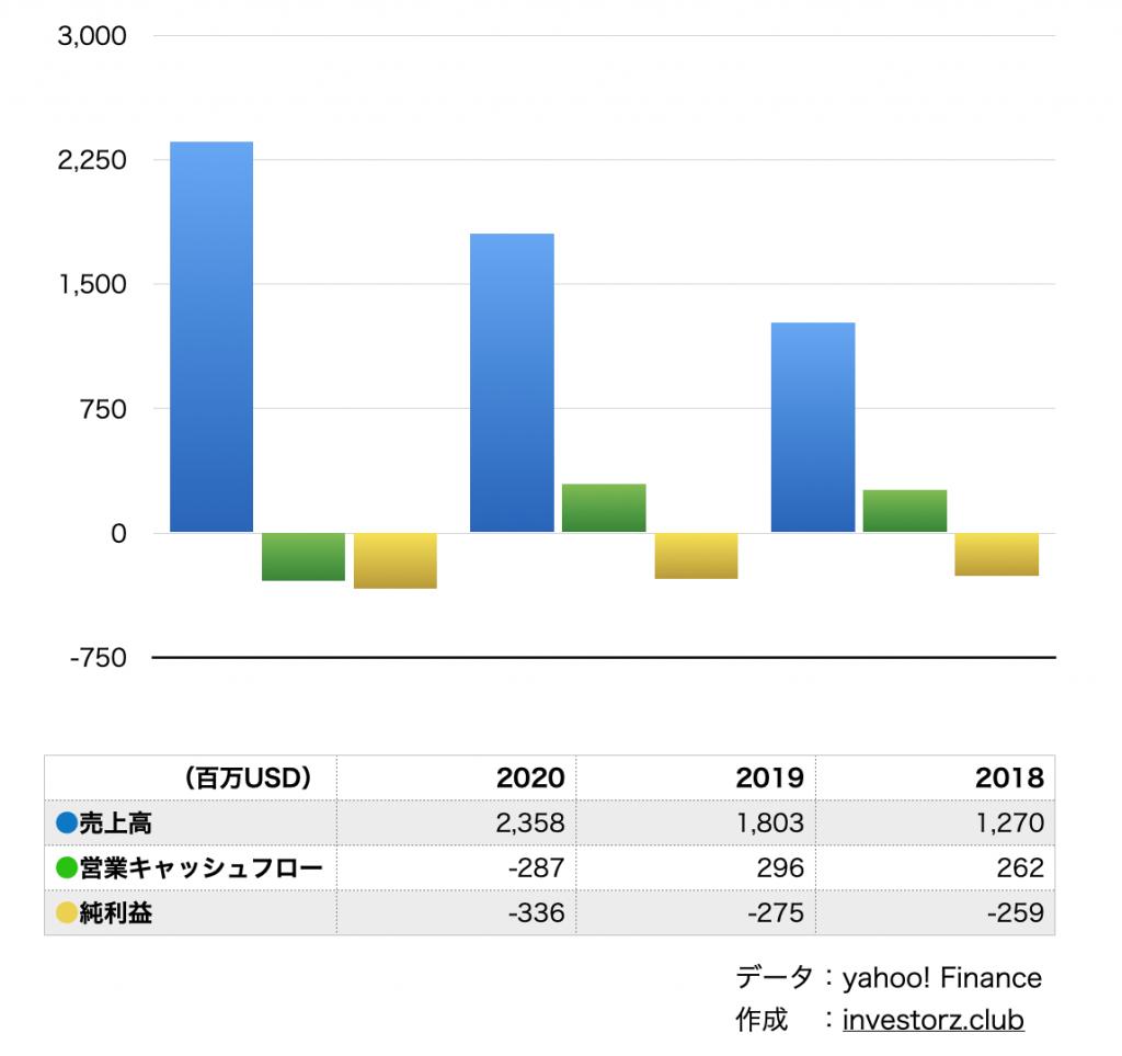 スプランク(SPLK)の業績・決算の数字