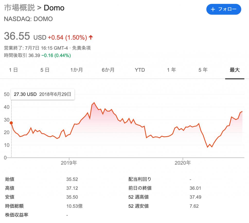 ドーモ(DOMO)の株価の推移・時価総額