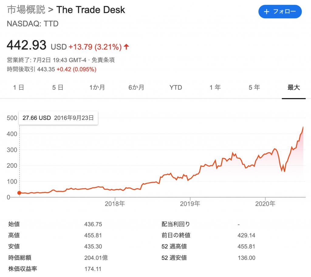 トレード・デスク(TTD)のIPO(上場)と株価の推移