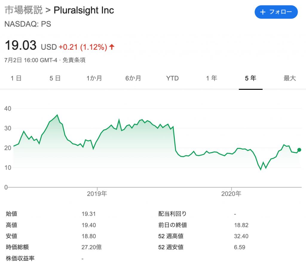 プルーラルサイト(PS)の株価の推移・時価総額