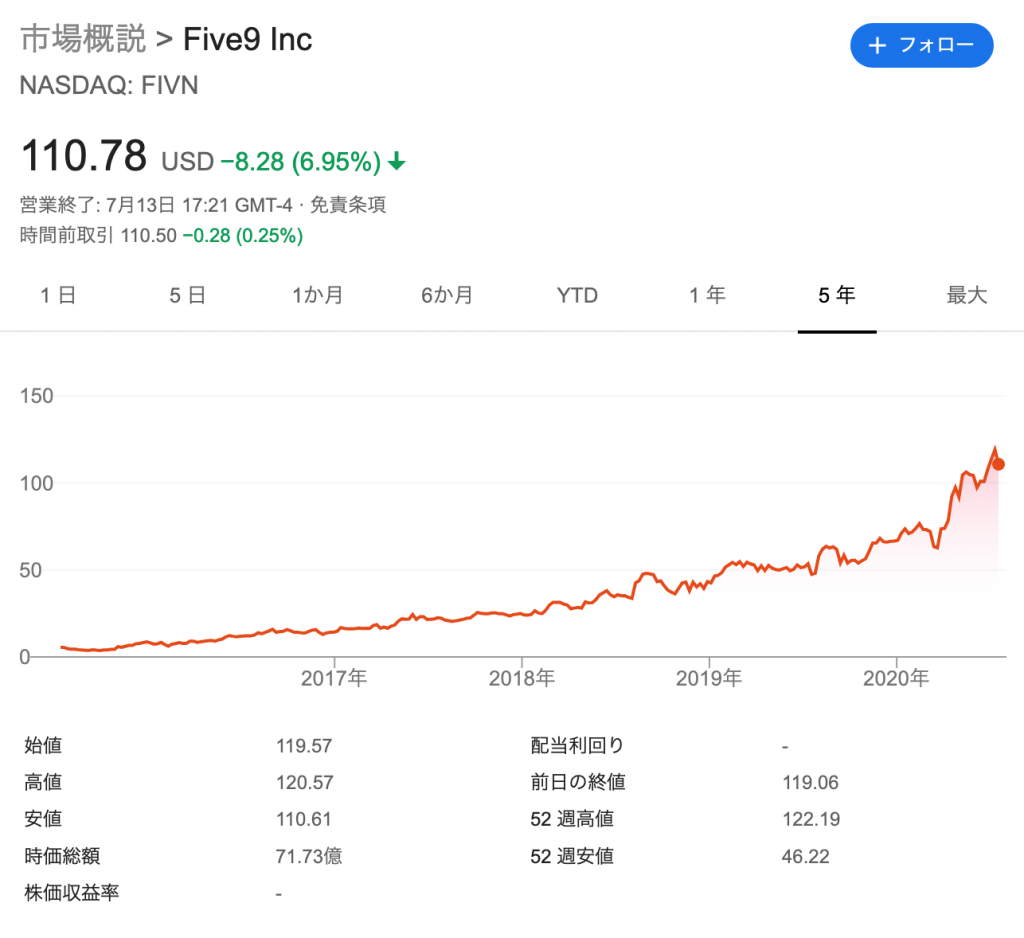 ファイブナイン(FIVN)の株価の推移と時価総額
