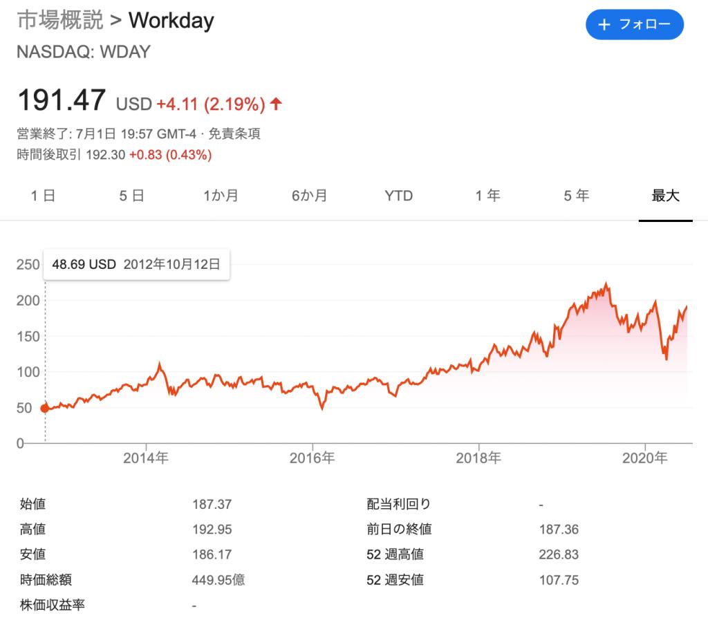 ワークデイ(WDAY)の株価の推移と時価総額
