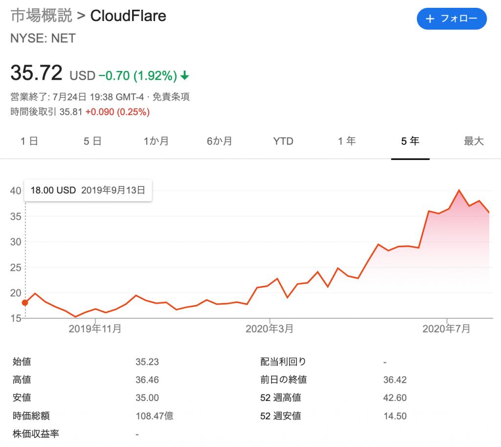 Cloudflare:クラウドフレア(NET)