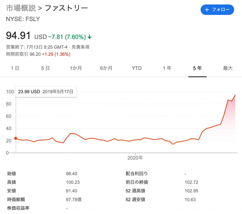 Fastly:ファストリー(FSLY)の株価の推移・時価総額
