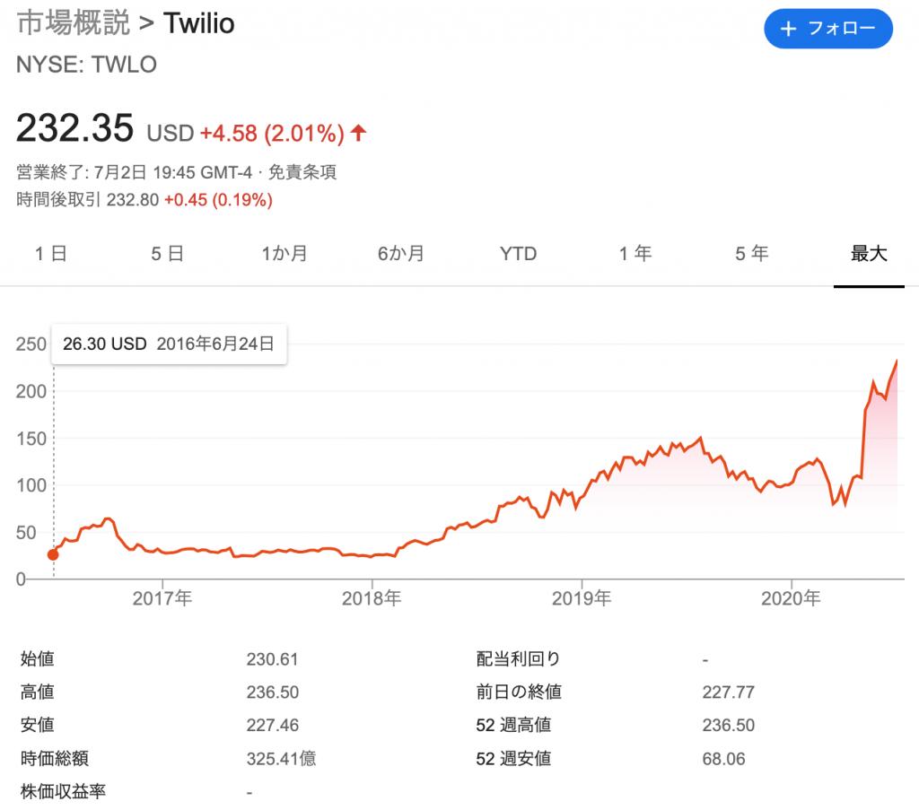 Twilio:トゥイリオ(TWLO)の株価の推移と時価総額