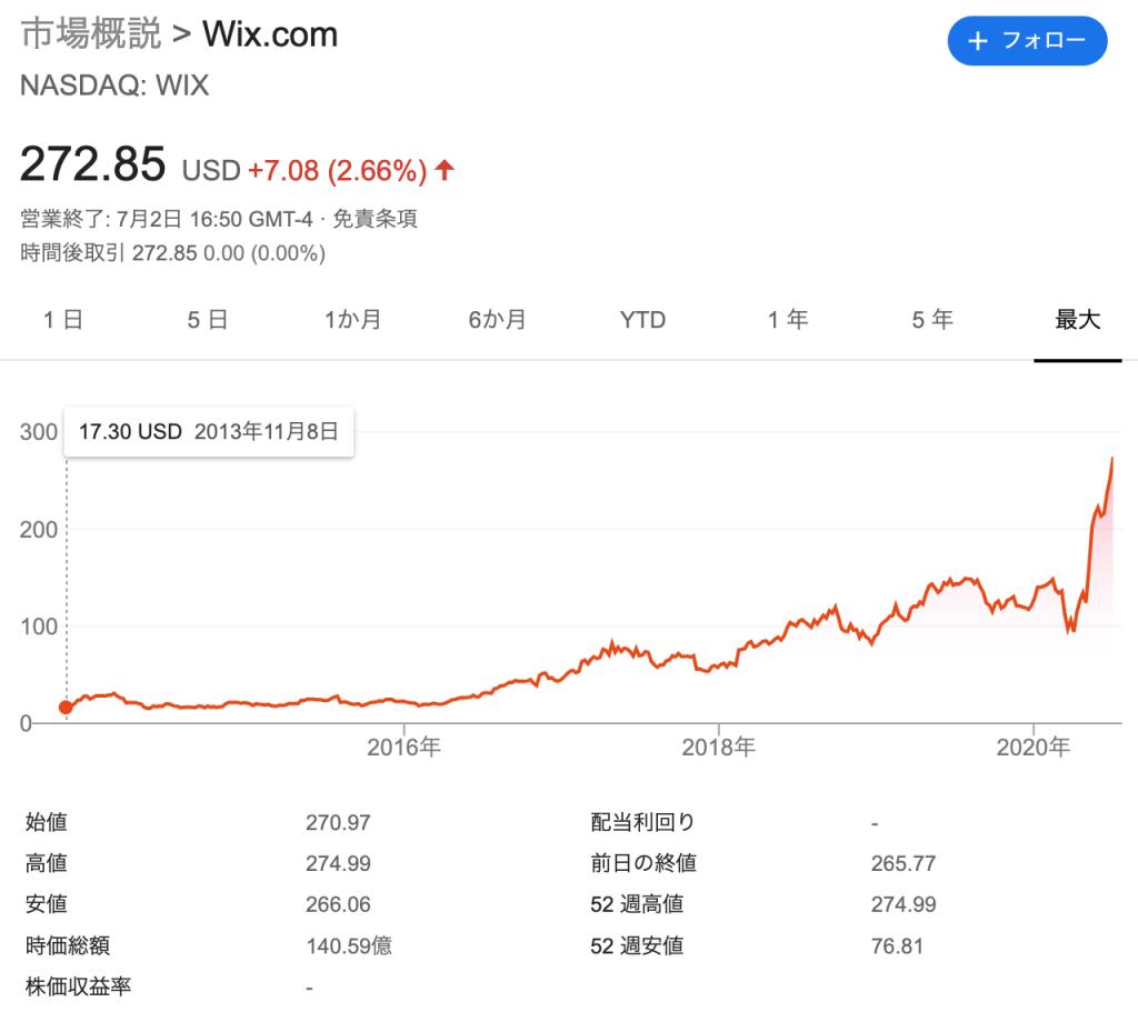 Wix.com:ウィックス(WIX)の株価の推移と時価総額