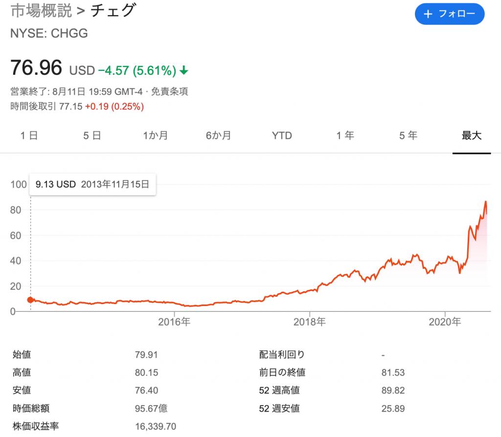 Chegg/チェッグ(CHGG)の株価の推移と時価総額