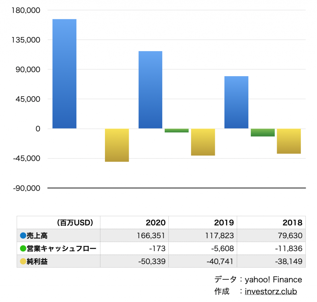 PagerDuty/ページャーデューティー(PD)の業績・決算の数字