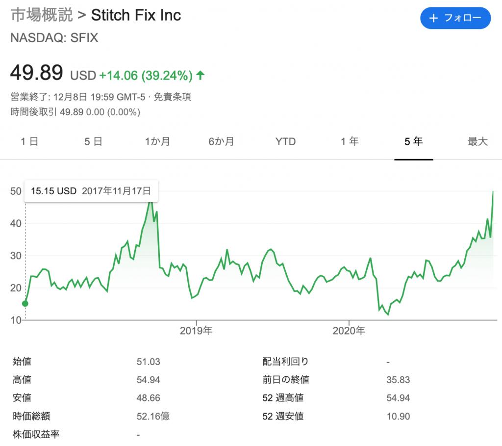 スティッチフィックス(SFIX)の株価の推移と時価総額